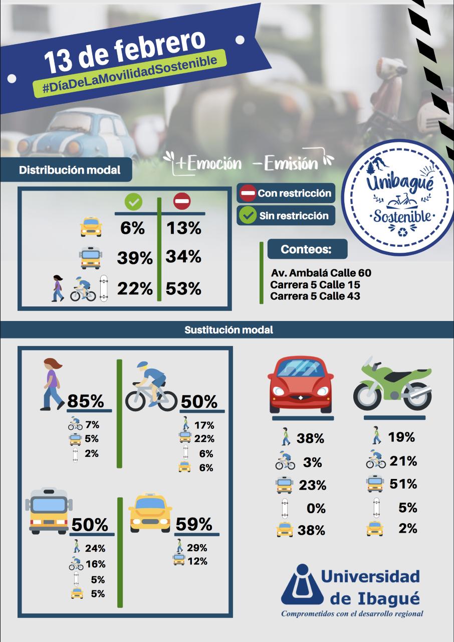 Compartir recorridos optimizaría beneficios ambientales en día sin carro y sin moto