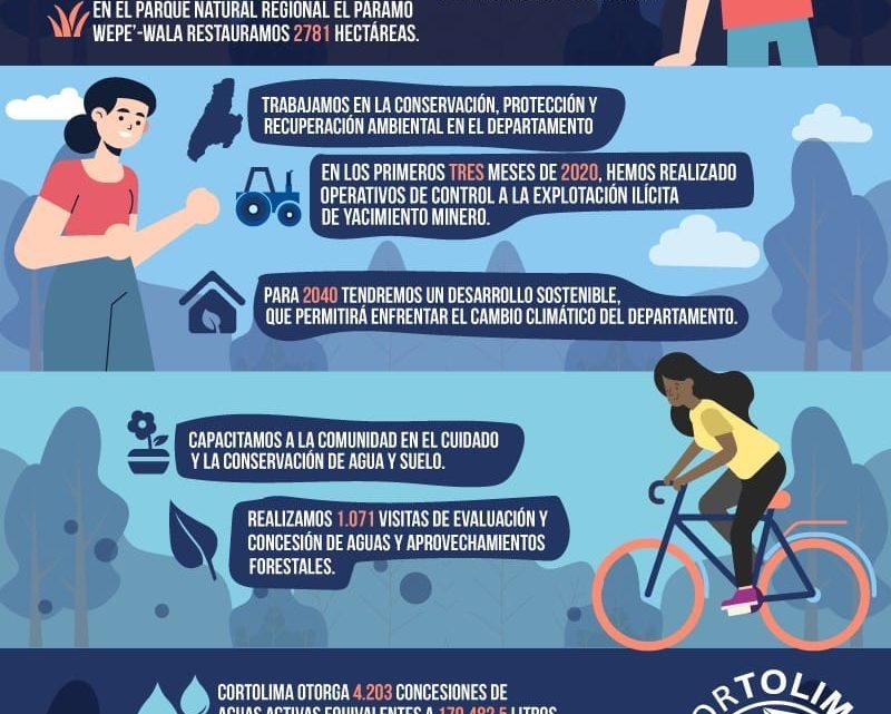 Celebración del Día Mundial del Agua 22 de Marzo.