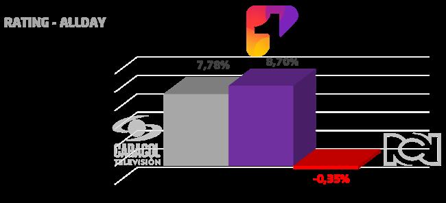 Canal 1 completa tres meses de crecimiento sostenido en audiencias